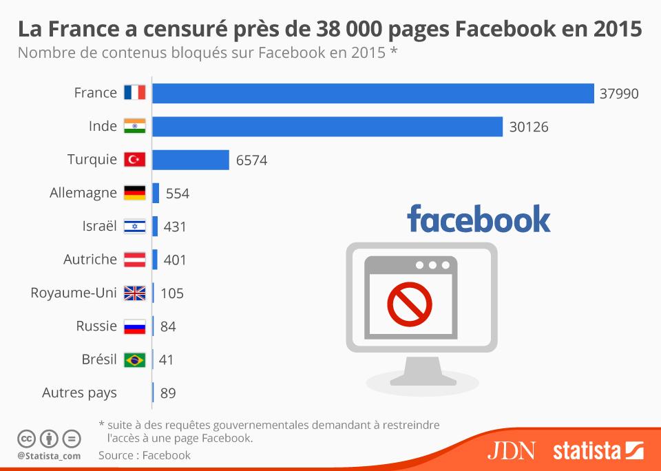 Infographie: La France, reine de la censure des contenus | Statista