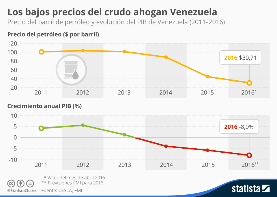 Infografía: Los bajos precios del crudo ahogan Venezuela | Statista