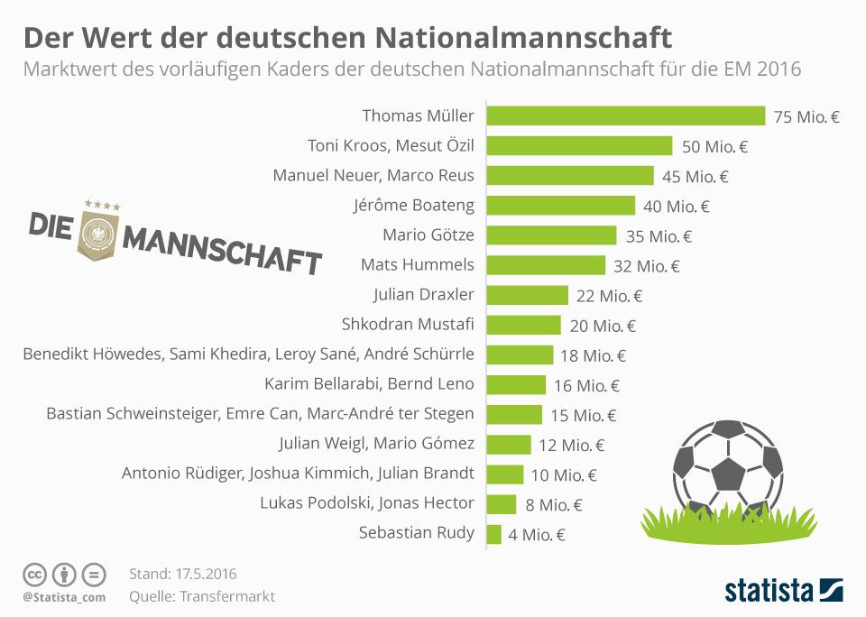 Infografik: Der Wert der deutschen Nationalmannschaft | Statista