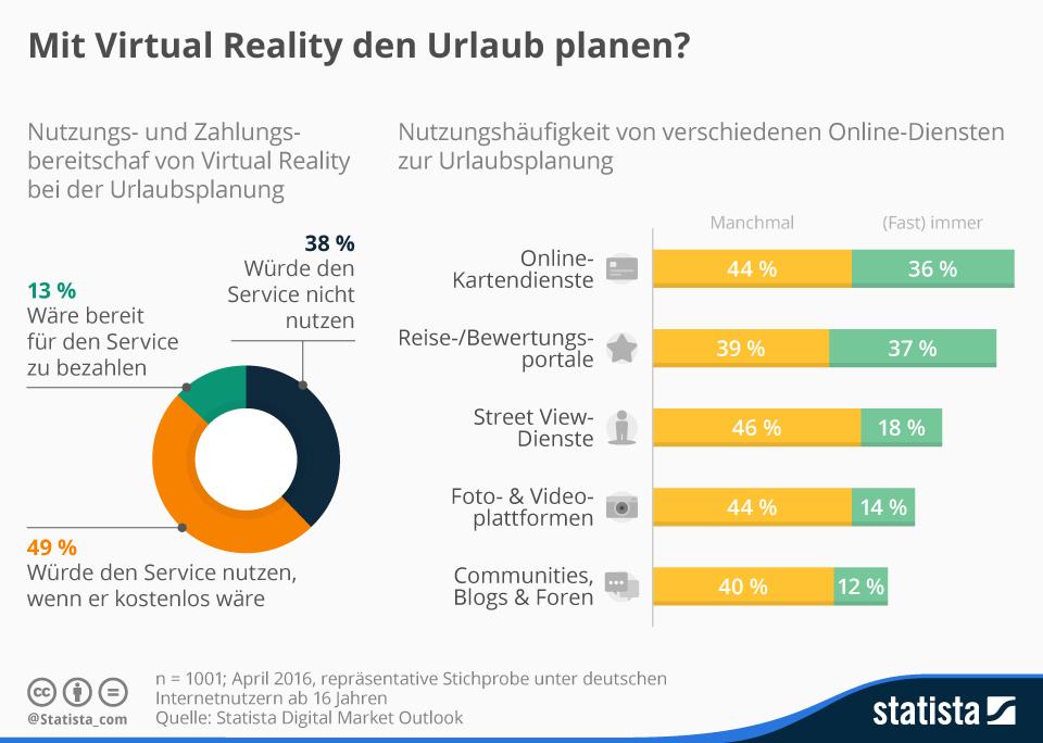 Infografik: Mit Virtual Reality den Urlaub planen? | Statista