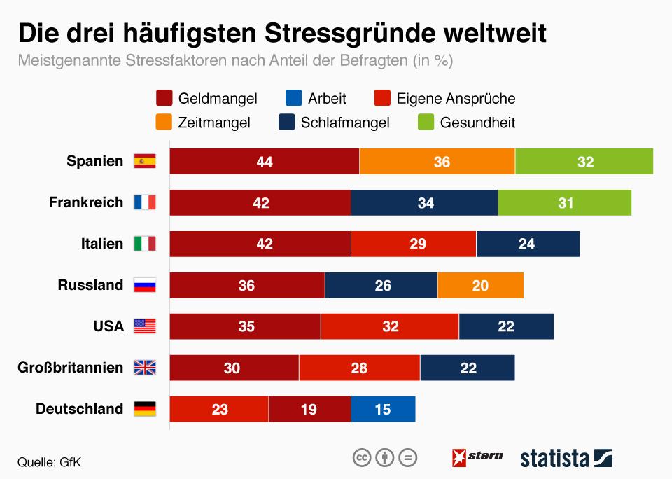 Infografik: Die drei häufigsten Stressgründe weltweit | Statista