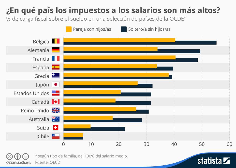 Infografía: ¿En qué país los impuestos a los salarios son más altos?    Statista