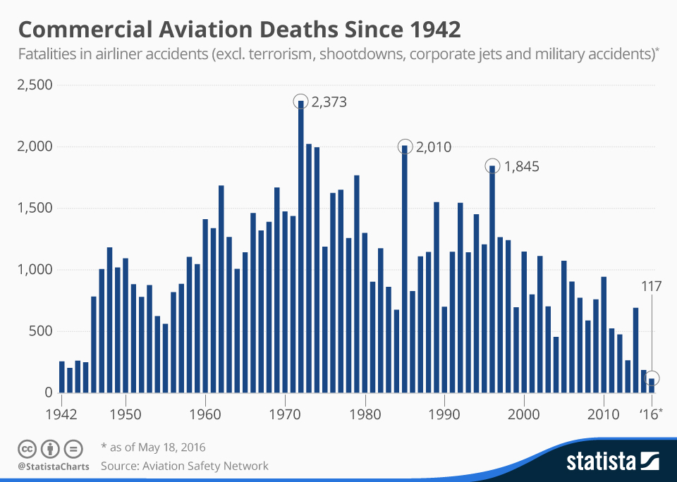 Infographic: Commercial Aviation Deaths Since 1942 | Statista
