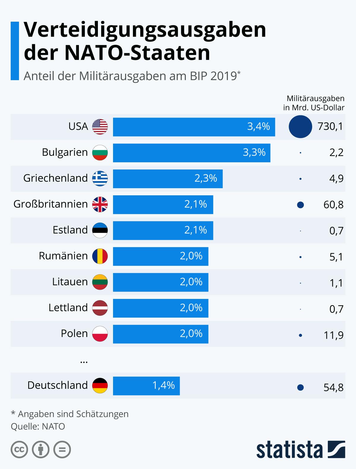 Die Verteidigungsausgaben der NATO-Staaten | Statista