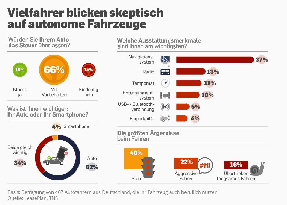 Infografik: Vielfahrer blicken skeptisch auf autonome Fahrzeuge | Statista