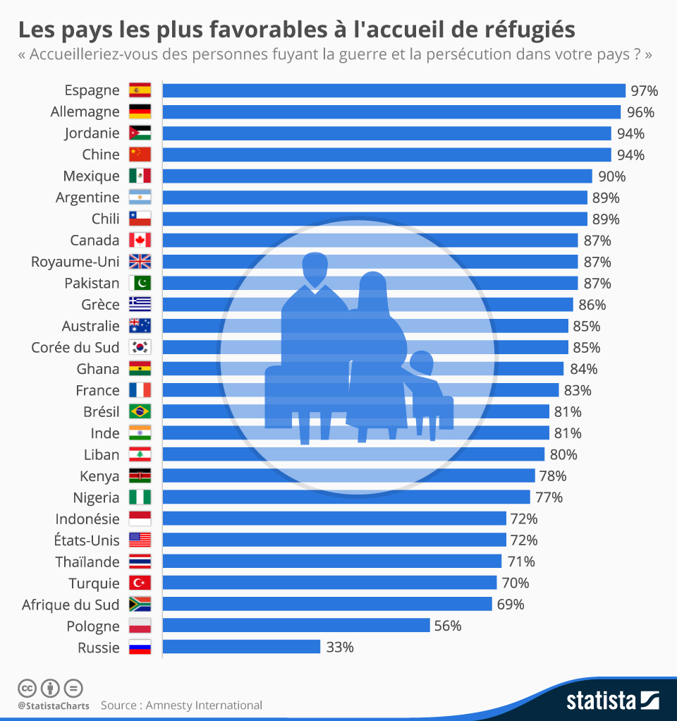 Infographie: Les pays les plus favorables à l'accueil des réfugiés   Statista