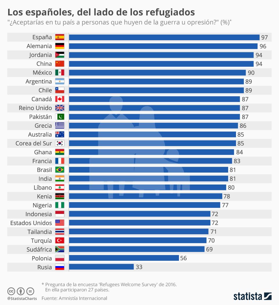 Infografía: Los españoles, del lado de los refugiados | Statista