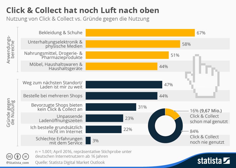 Infografik: Click & Collect hat noch Luft nach oben | Statista