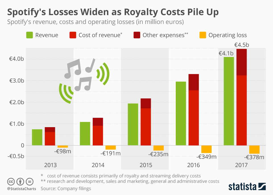 Infographic: Spotify's Losses Widen as Royalty Costs Pile Up | Statista
