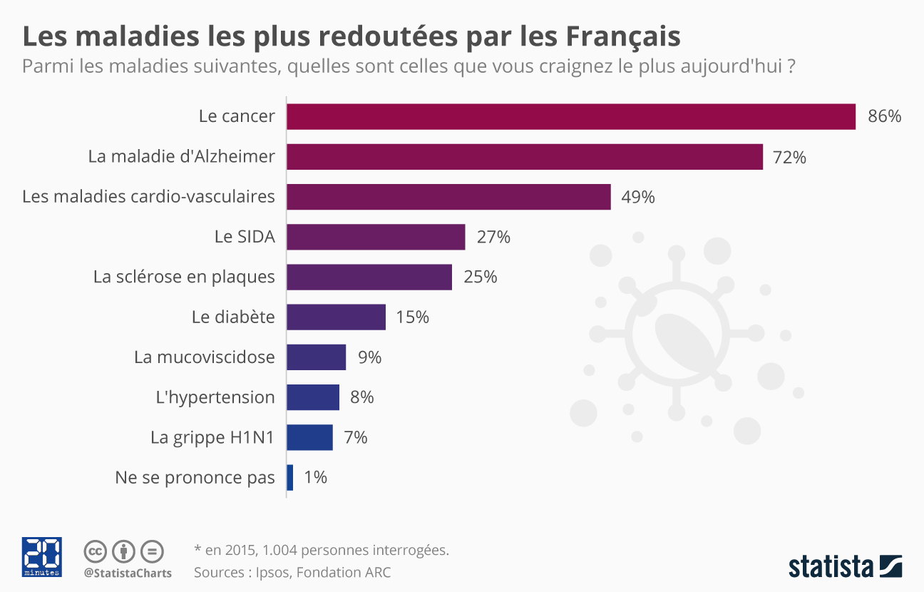 Infographie: Les maladies les plus redoutées des Français | Statista