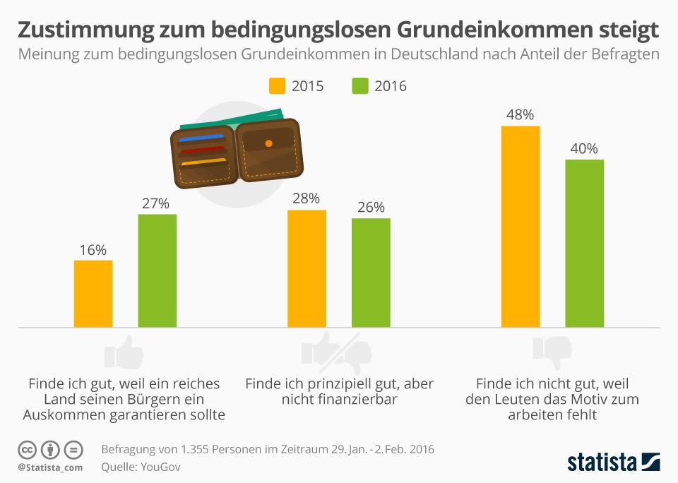Infografik: Zustimmung zum bedingungslosen Grundeinkommen steigt | Statista
