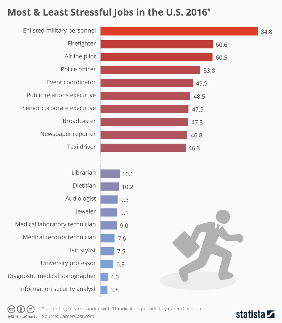 Infographic: The Most And the Least Stressful Jobs | Statista