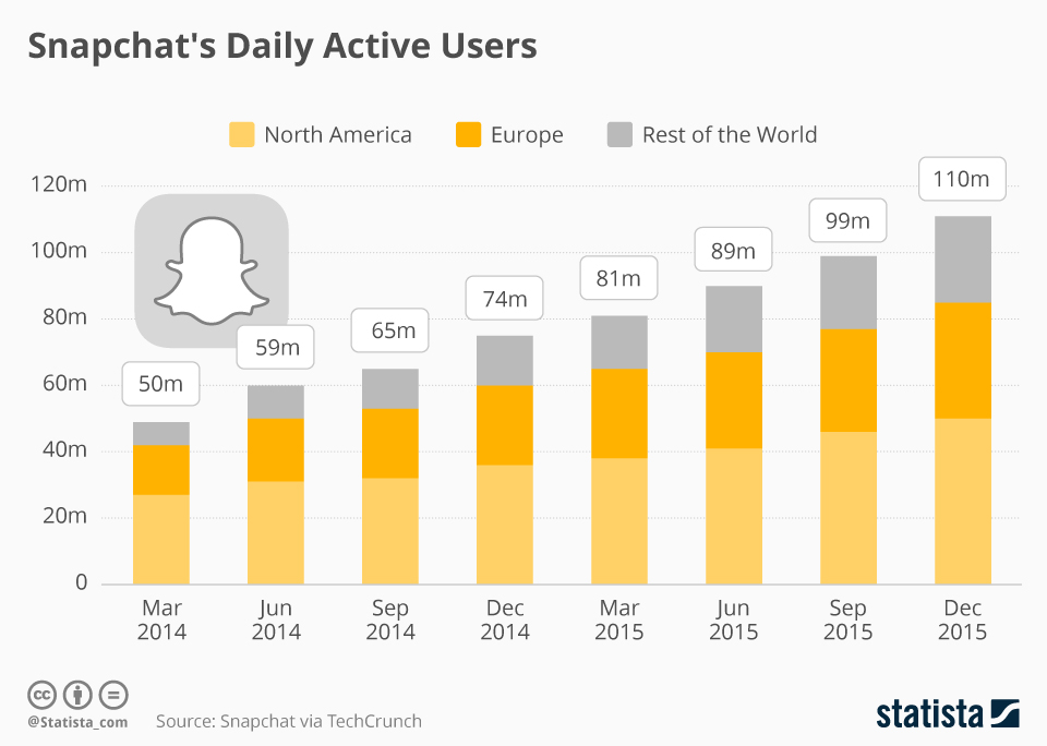 Infographic: Why Snapchat Is Worth Billions | Statista