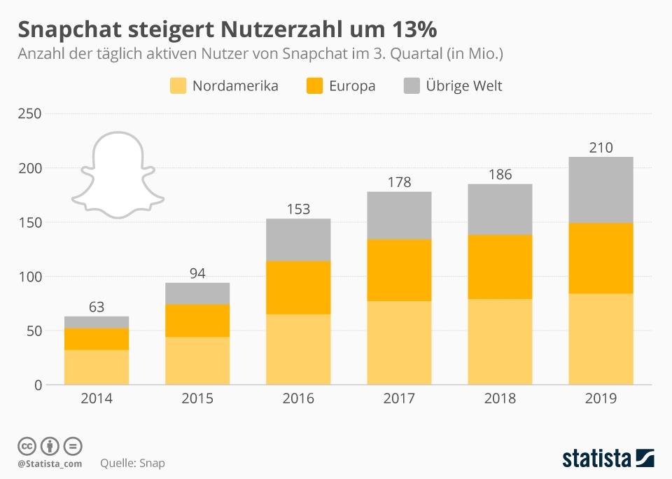 Infografik: Snapchat stoppt Nutzerschwund | Statista