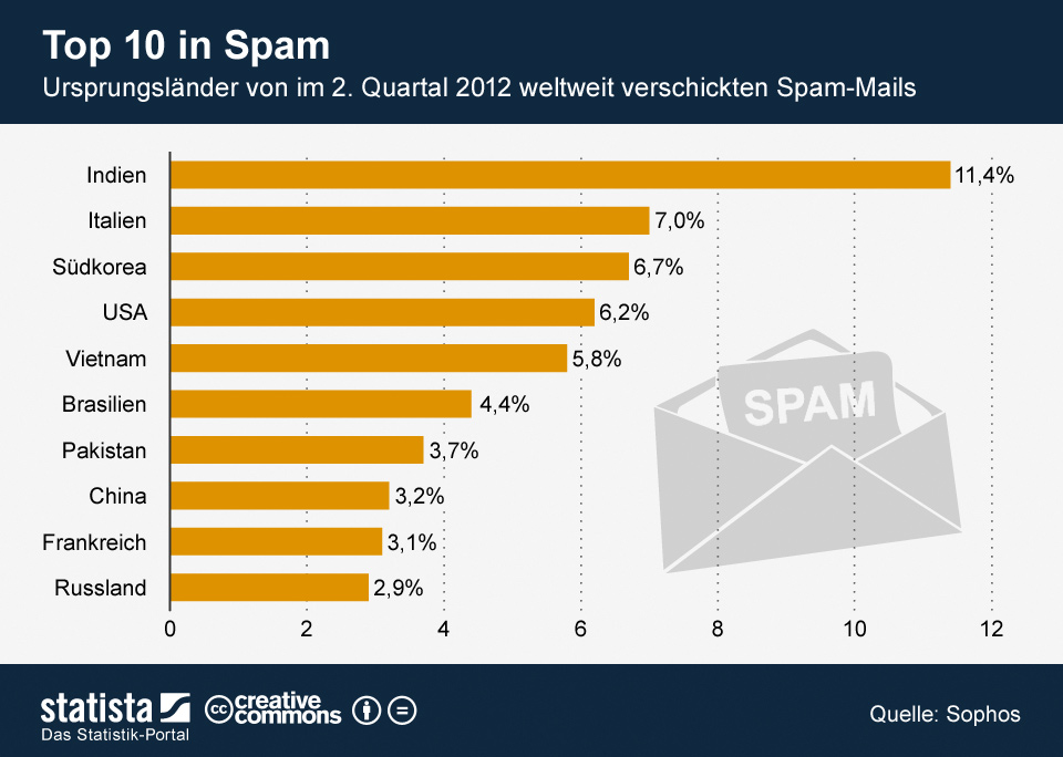 Infografik: Top 10 in Spam | Statista