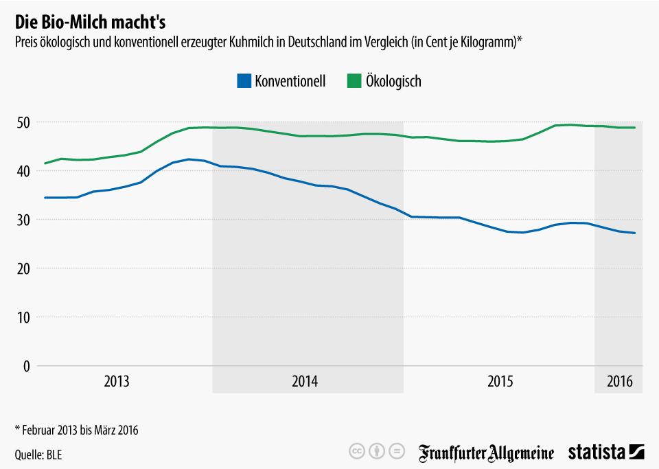 Infografik: Die Biomilch macht's   Statista