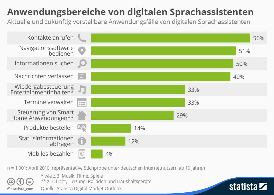 Infografik: Anwendungsbereiche von digitalen Sprachassistenten | Statista