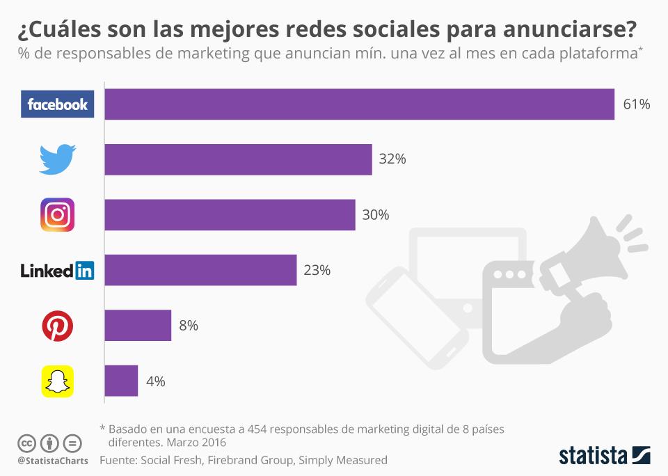 Infografía: ¿Cuáles son las mejores redes sociales para anunciarse?  | Statista