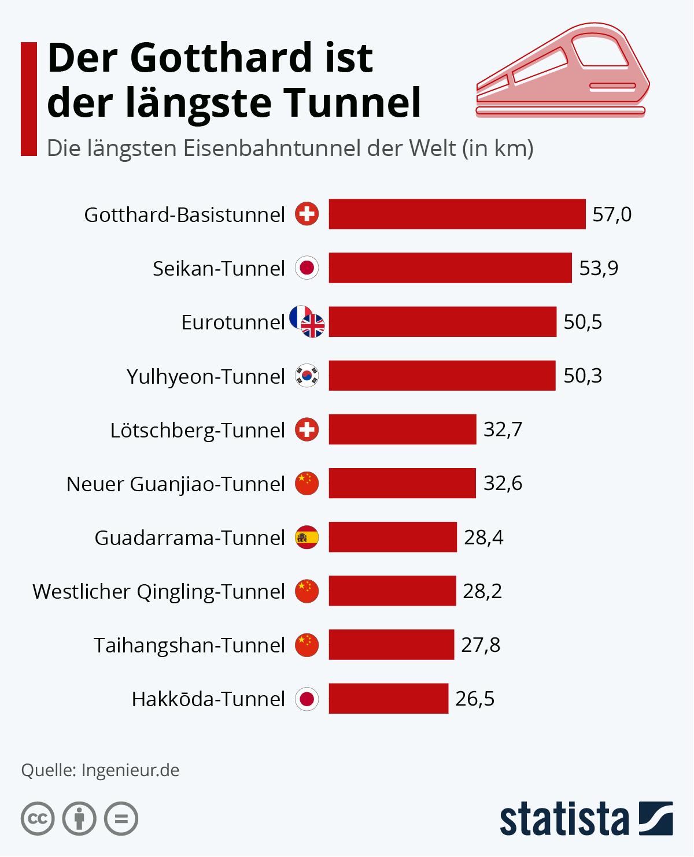 Infografik: Der Gotthard ist der längste Tunnel | Statista