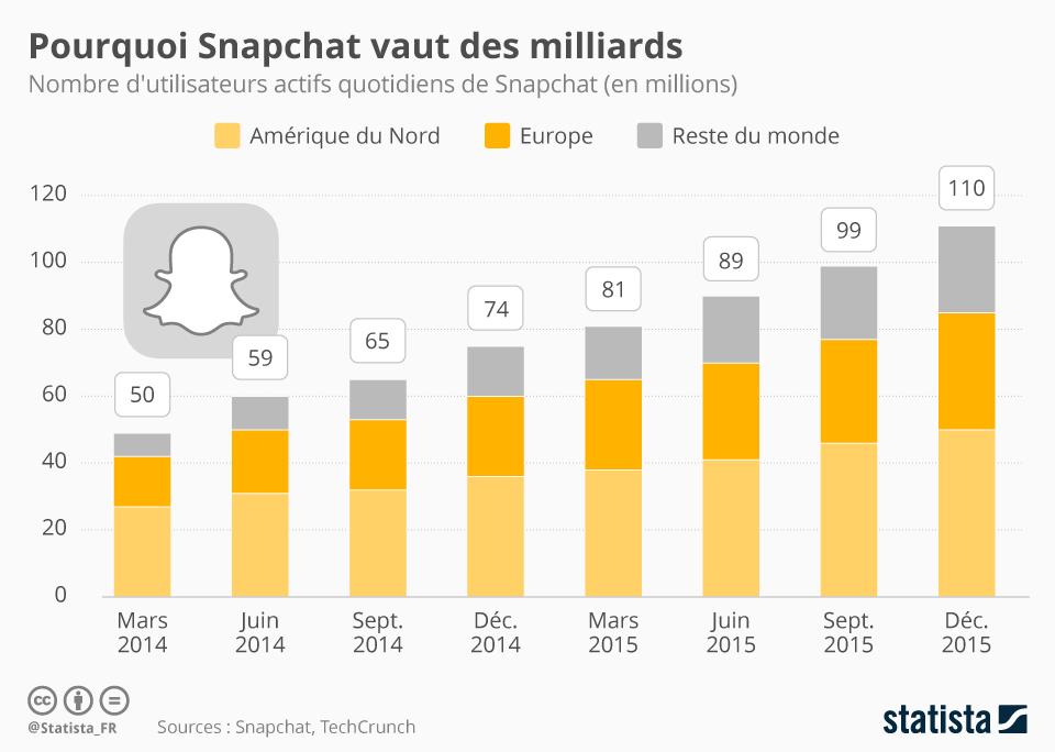 Infographie: Pourquoi Snapchat vaut des milliards   Statista