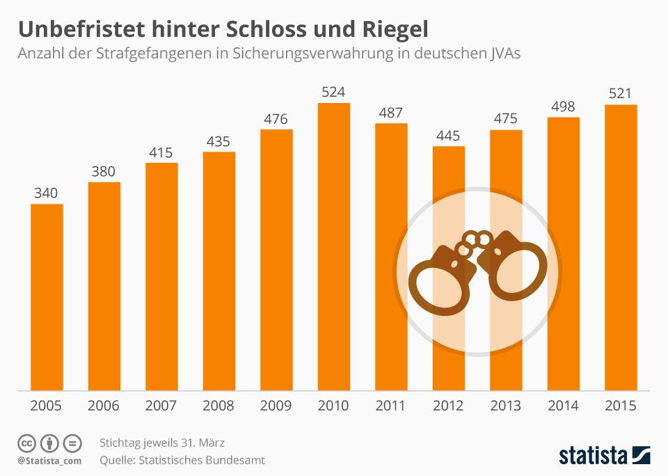Infografik: Unbefristet hinter Schloss und Riegel | Statista