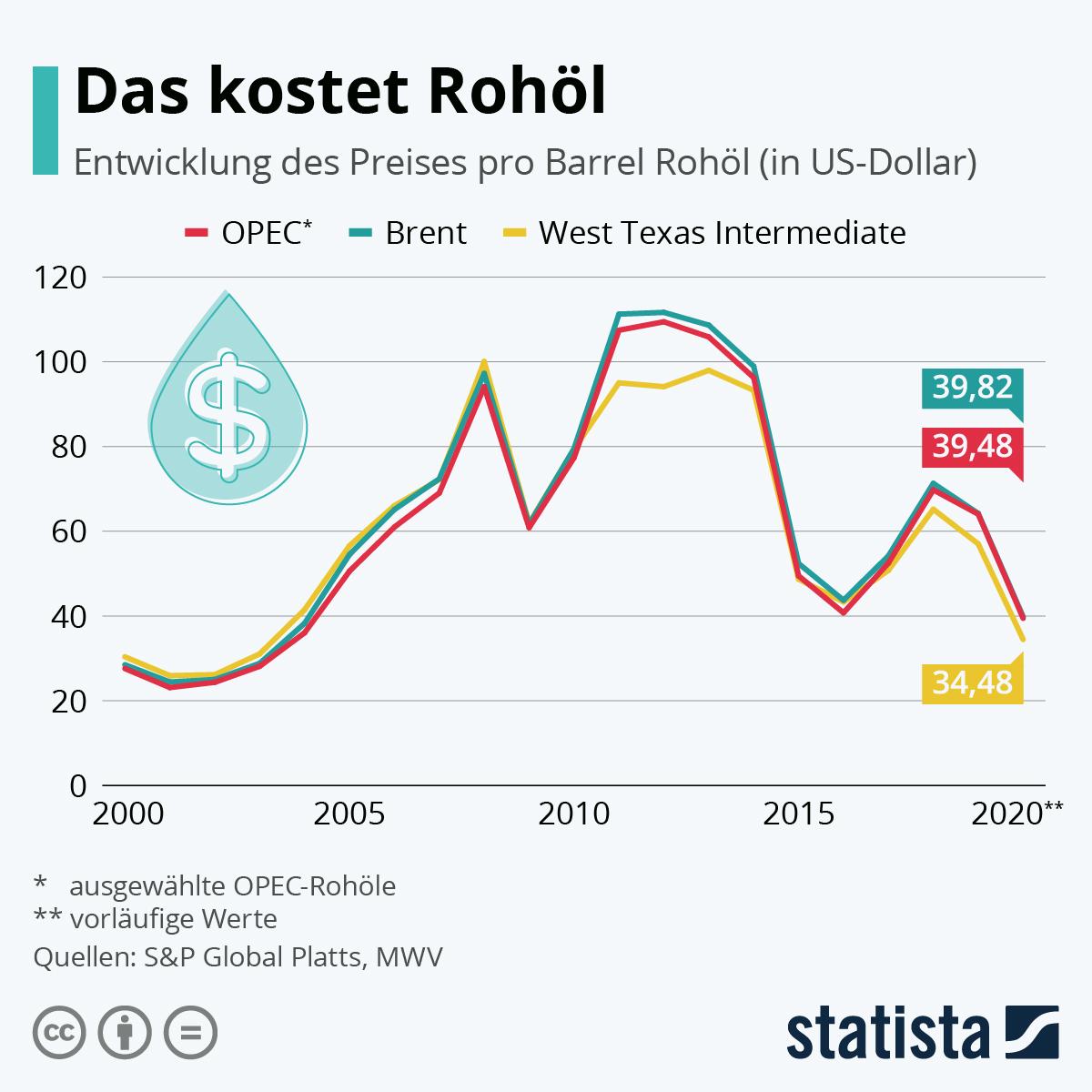 Infografik: Das kostet Rohöl | Statista