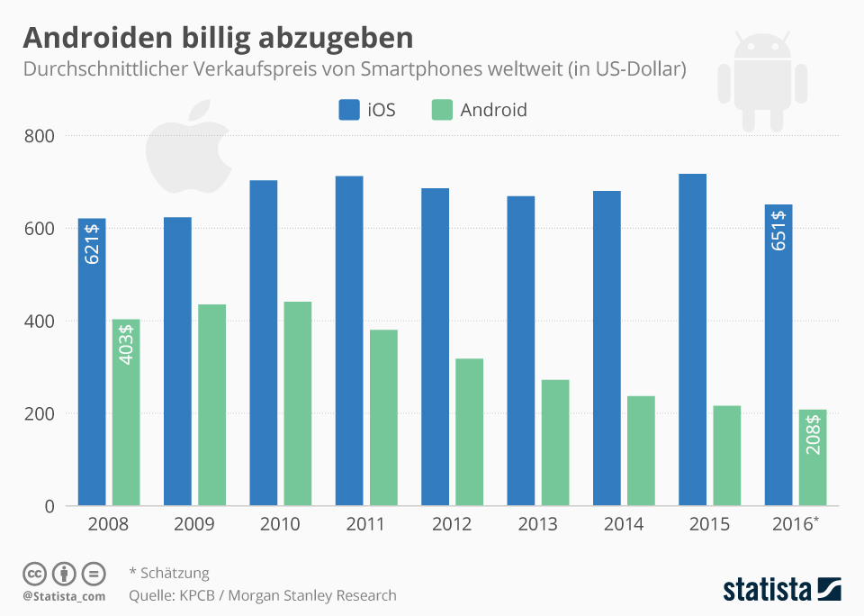 Infografik: Androiden billig abzugeben | Statista