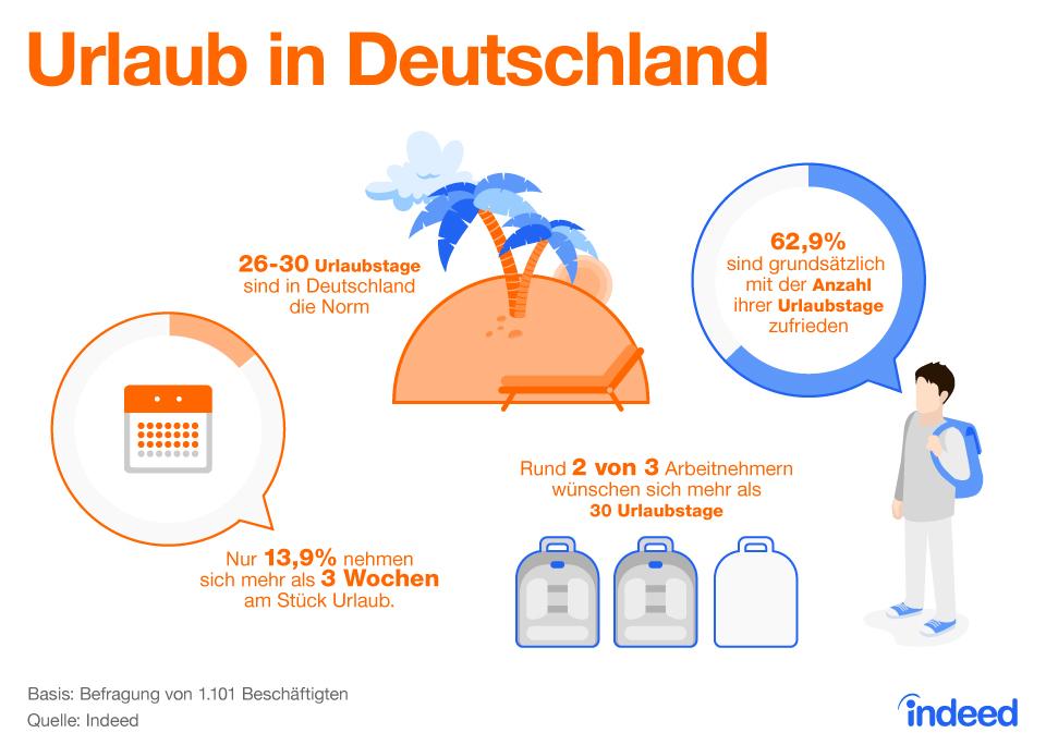 Infografik: Urlaub in Deutschland | Statista