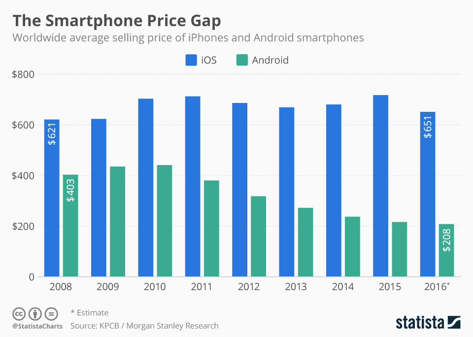 Infographic: The Smartphone Price Gap | Statista