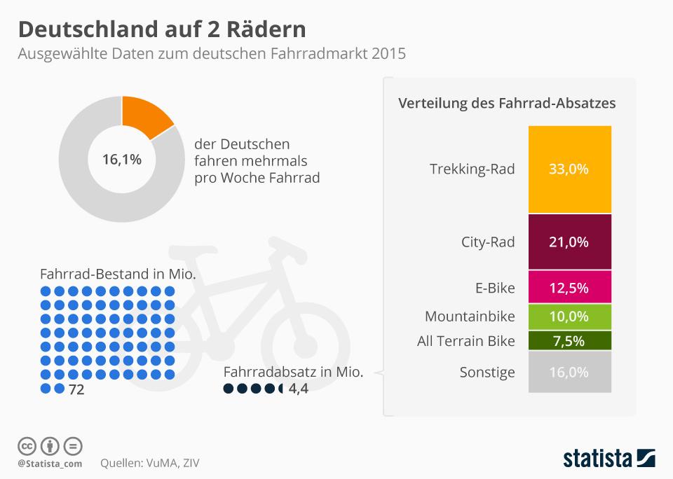 Infografik: Deutschland auf 2 Rädern | Statista