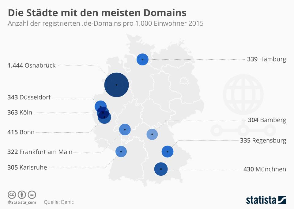 Infografik: Die Städte mit den meisten Domains | Statista