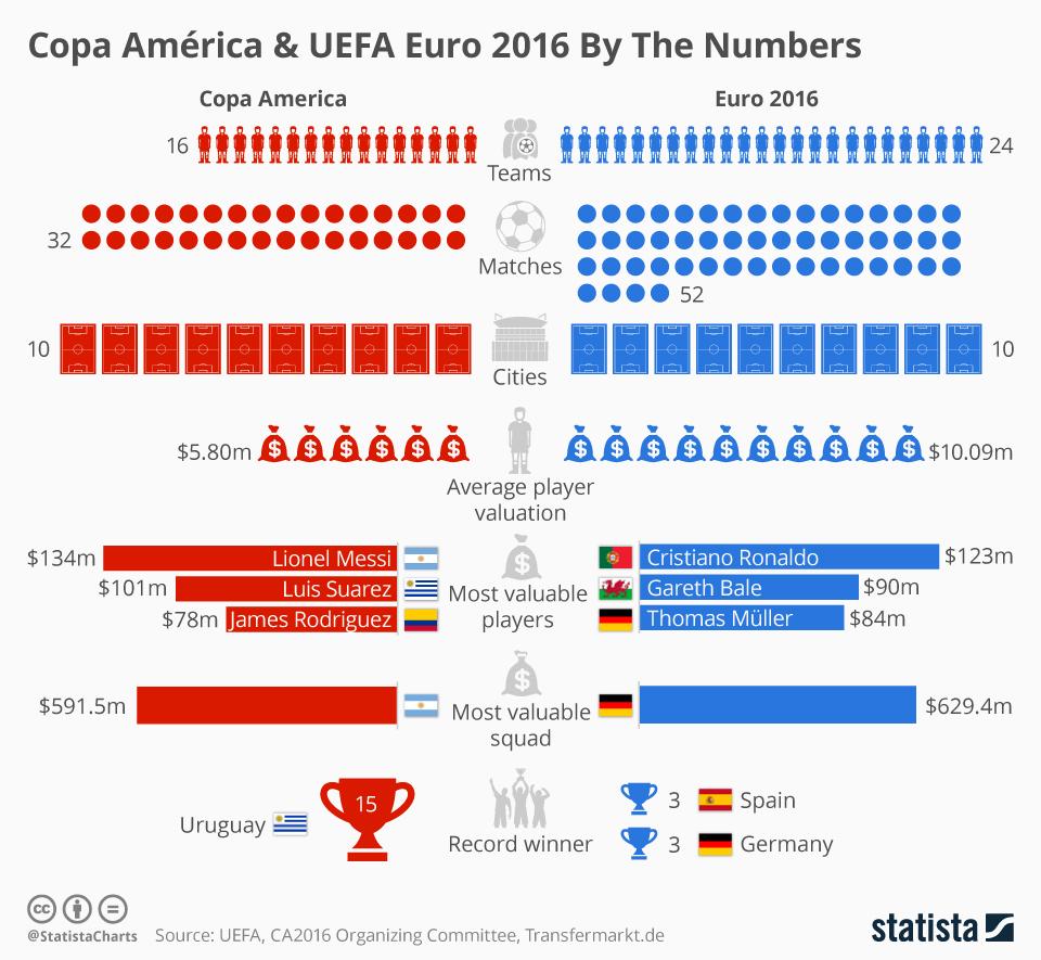 Copa America Tabelle