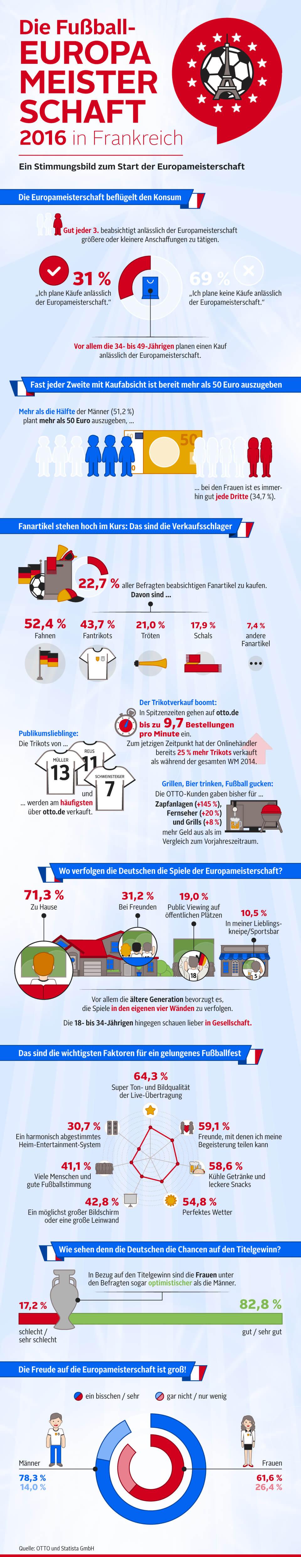 Infografik: Die Fußball-Europameisterschaft 2016 in Frankreich   Statista