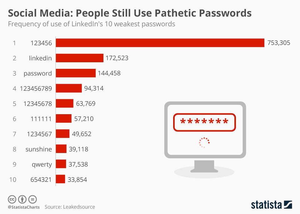 Infographic: Social Media: People Still Use Pathetic Passwords | Statista