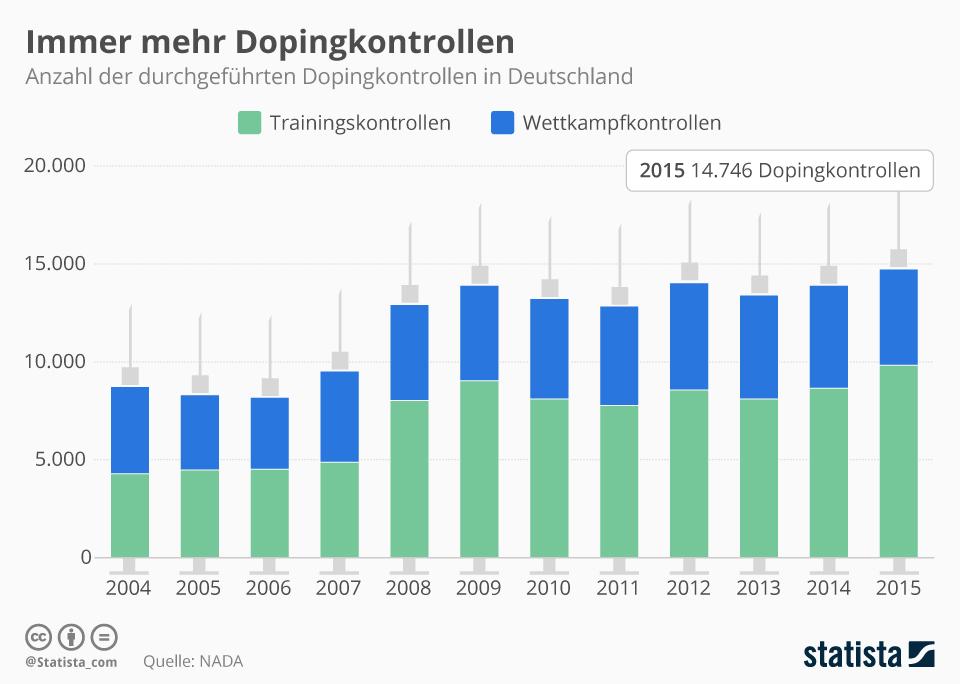 Infografik: Immer mehr Dopingkontrollen | Statista
