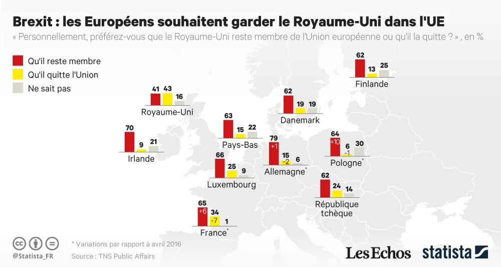 Infographie: Brexit : les Européens souhaitent garder le Royaume-Uni dans l'UE | Statista