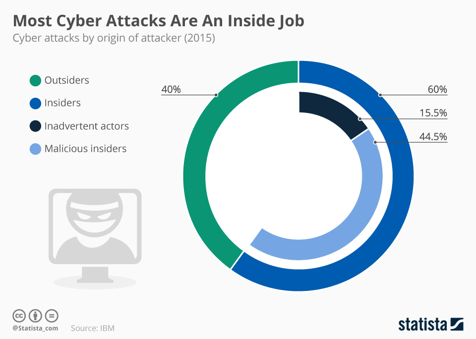 Infographic: Most Cyber Attacks Are An Inside Job   Statista