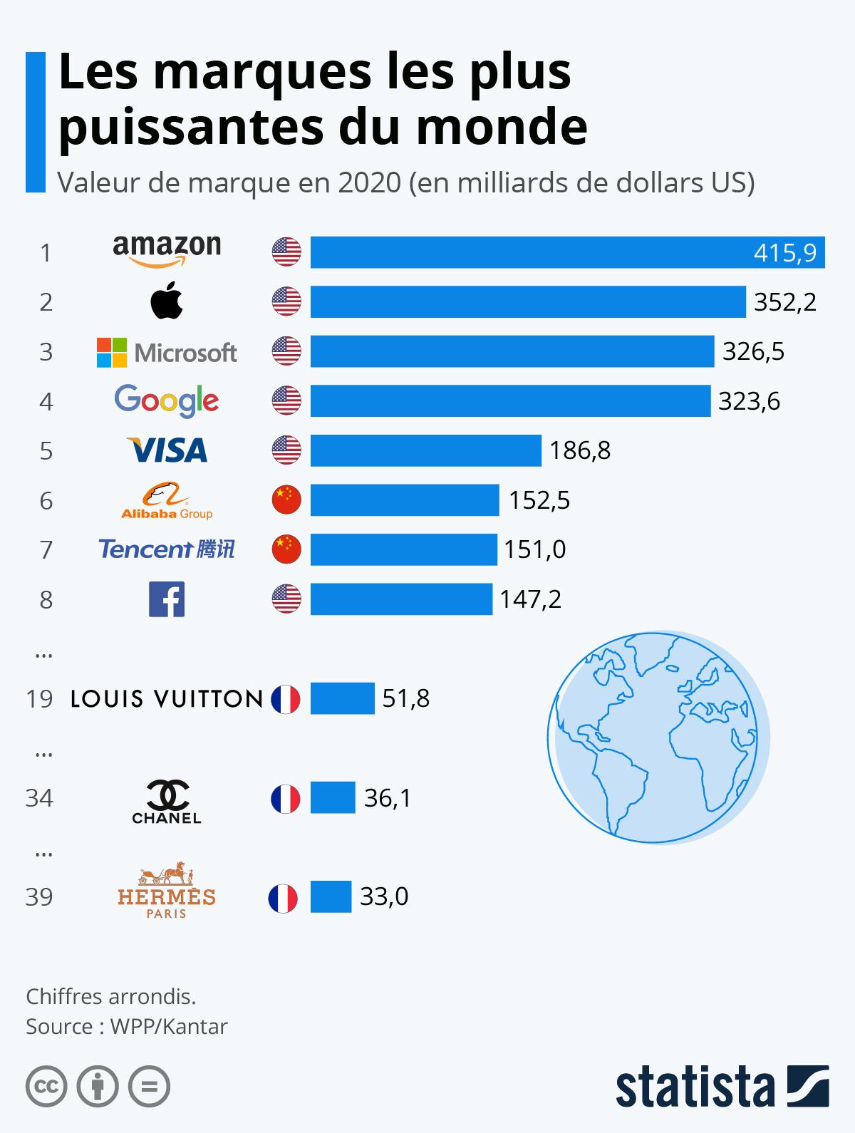 Infographie: Les marques les plus puissantes du monde | Statista