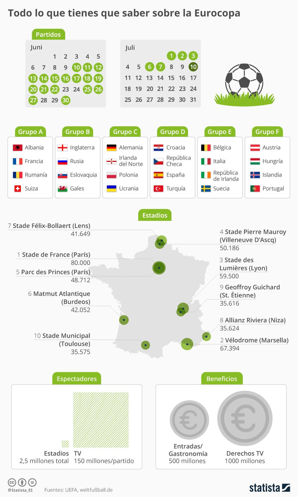 Infografía: El gráfico definitivo sobre la Eurocopa  | Statista