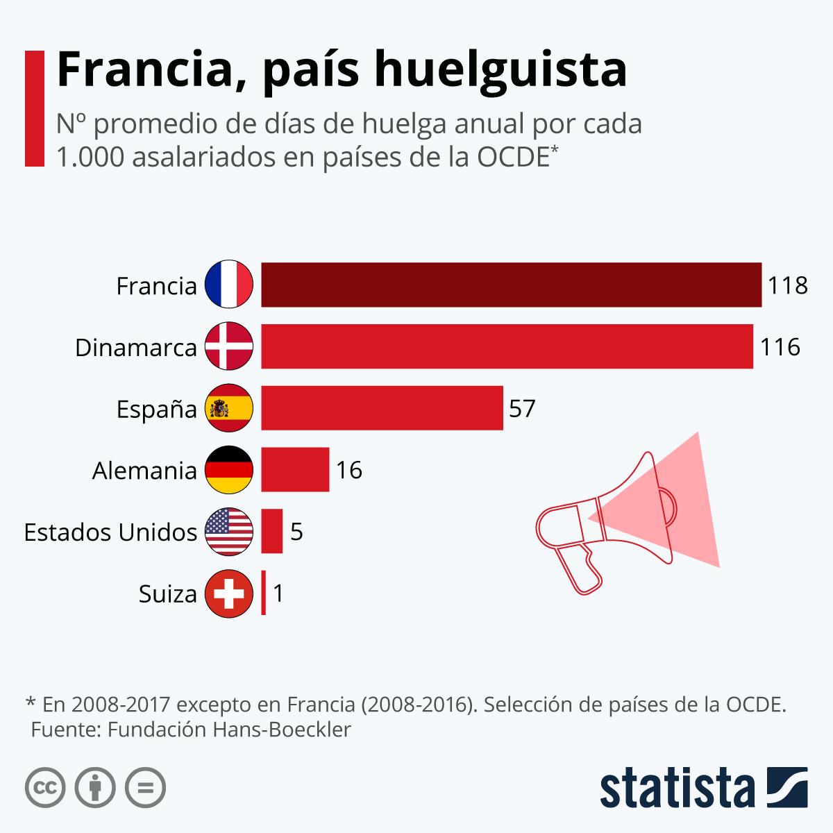 Infografía: Los franceses, líderes en huelgas | Statista