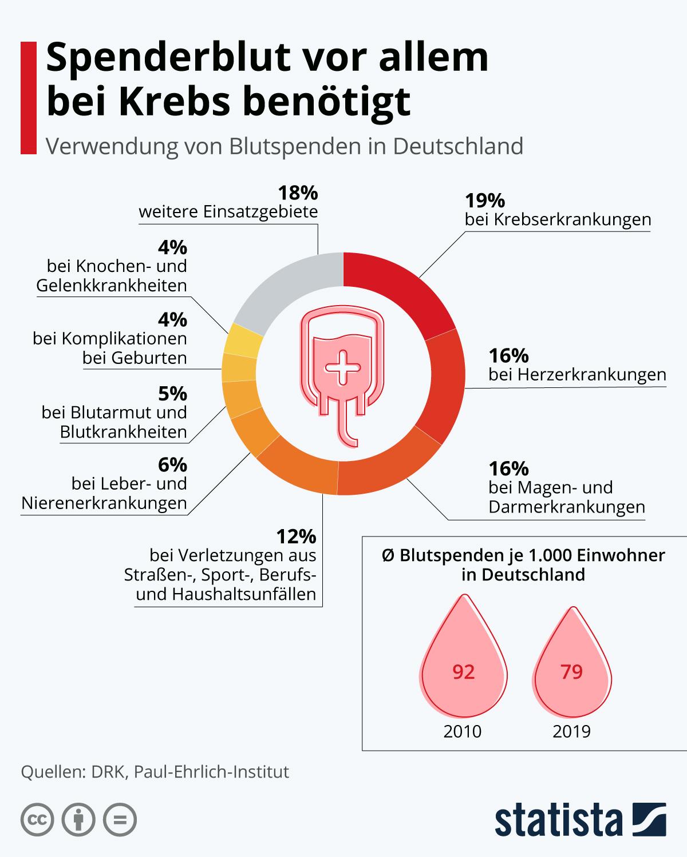 Infografik: Spenderblut vor allem bei Krebs benötigt | Statista