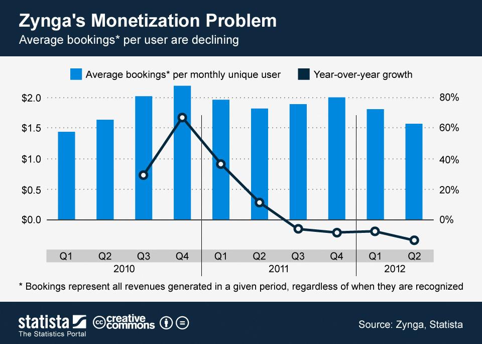 Infographic: Zynga's Monetization Problem   Statista