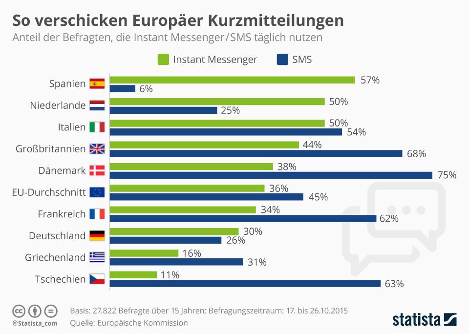Infografik: So verschicken Europäer Kurzmitteilungen | Statista