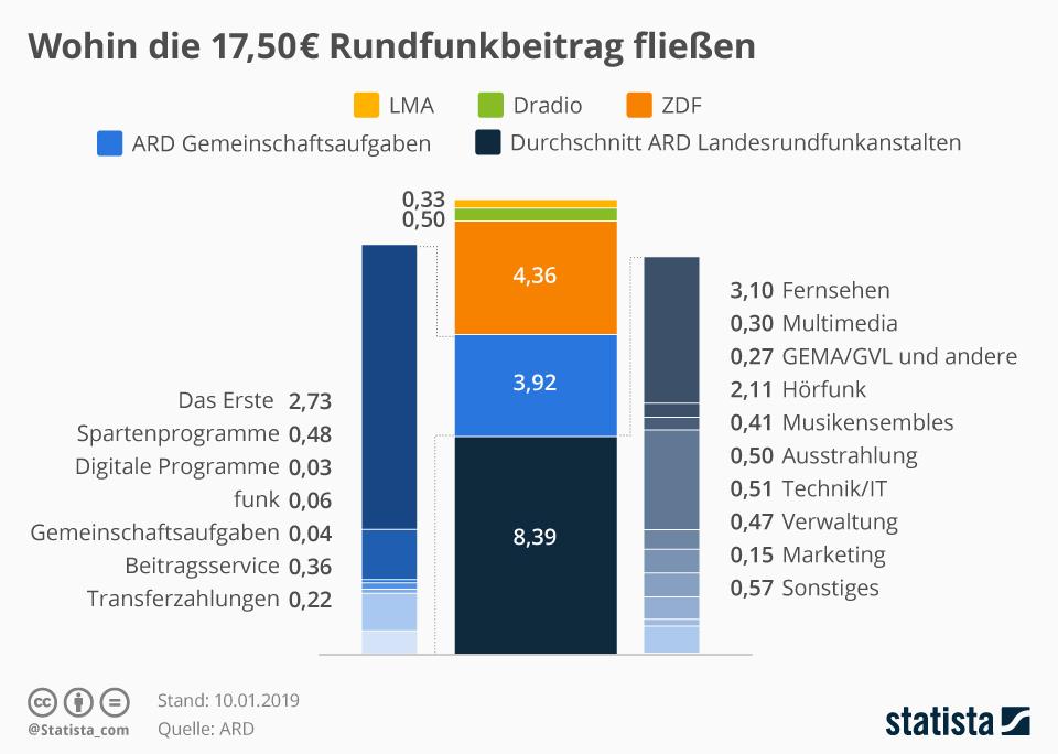 Infografik: Wohin die 17,50 Euro Rundfunkbeitrag fließen | Statista