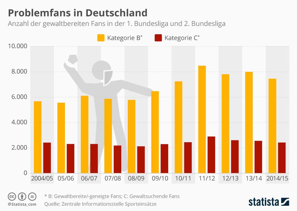 Infografik: Problemfans in Deutschland | Statista