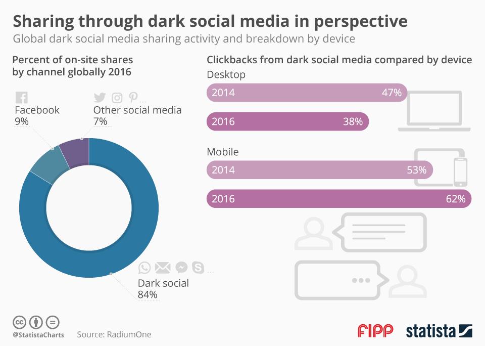 Infographic: Sharing Through Dark Social Media | Statista