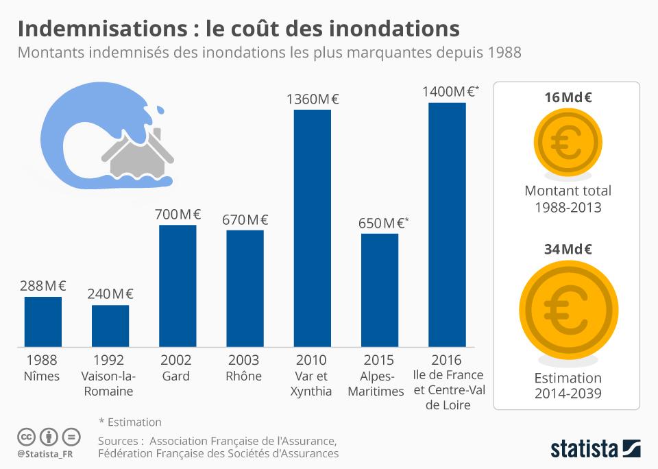 Infographie: Indemnisations : le coût des inondations   Statista
