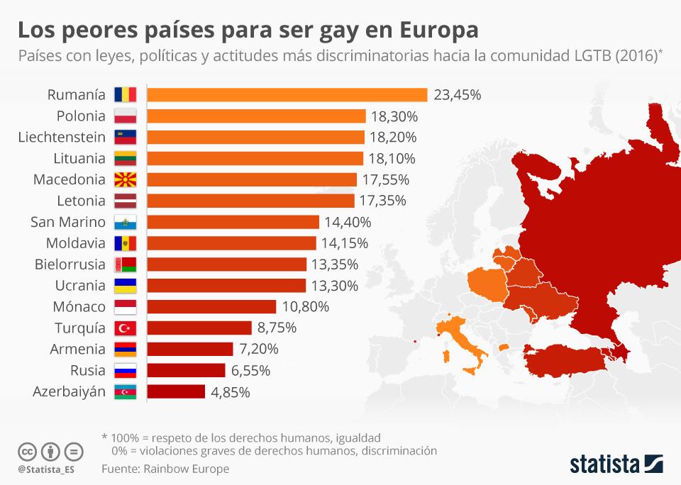 Infografía: Los peores países para ser gay en Europa | Statista