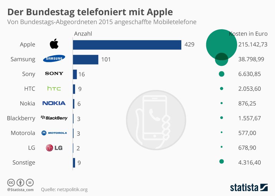 Infografik: Der Bundestag telefoniert mit Apple | Statista
