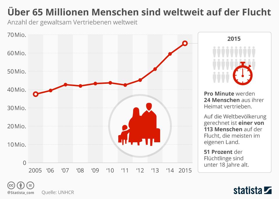 Infografik: Über 65 Millionen Menschen sind weltweit auf der Flucht | Statista